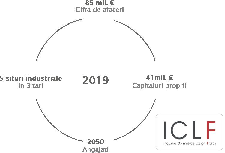 Mobilier Scolar Delagrave ICLF cifra de afaceri pentru anul 2019